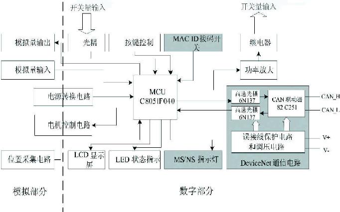 以及液晶屏显示;位置采集电路负责采集执行器位置