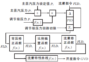 汽轮机控制方式分单阀控制和顺序阀控制:单阀控制图片